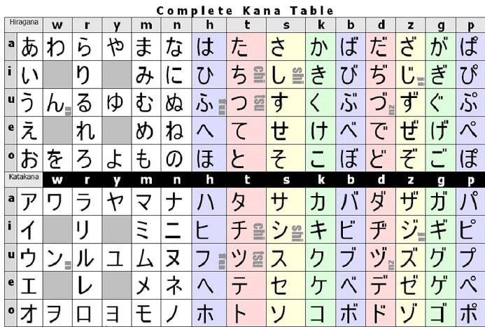 Bahasa Tersulit di Jepang dan Hurufnya