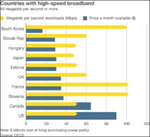 Jepang adalah salah satu negara dengan tingkat kecepatan internet tertinggi di dunia