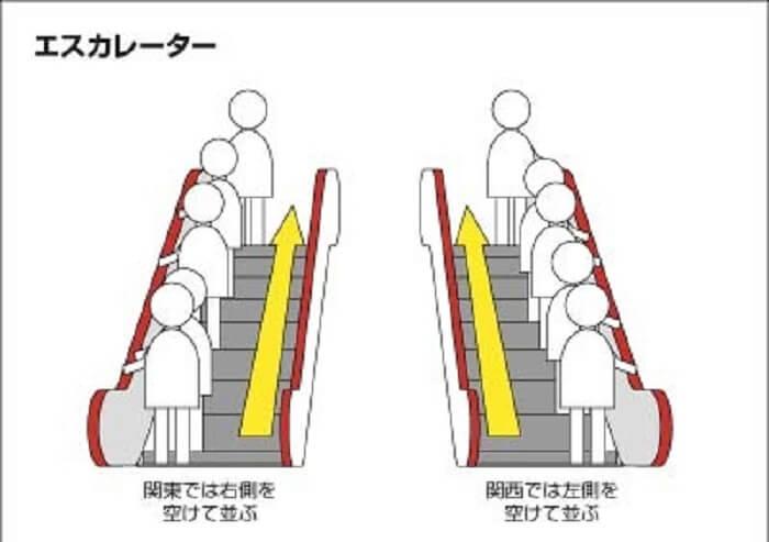 Negara Jepang Eskalator