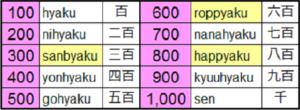 100 Sampai 999 Angka Dalam Bahasa Jepang