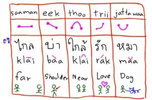 Bahasa Tersulit di Dunia Pertama