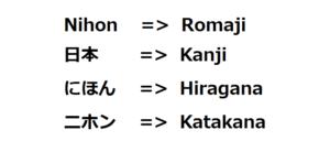 Huruf Hiragana, Kanji, Katakana, dan romaji