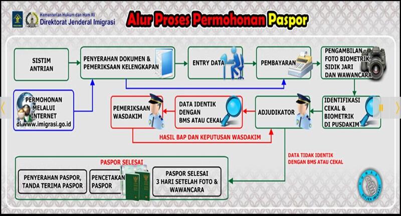 Cara Membuat Paspor Online Ambil